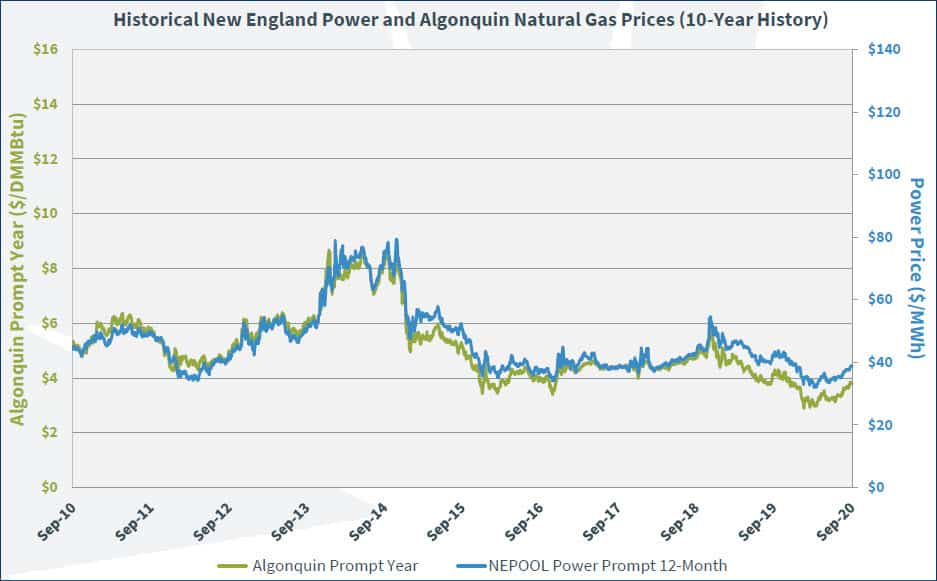 Graph showing how electricity and natural gas price are aligned in New England