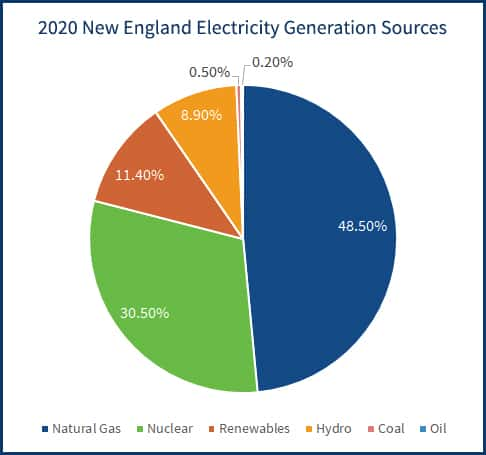 Pie graph that breaks down New England's electricity generation by source in 2020