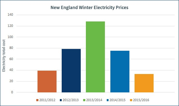 Graph showing how winter electricity prices in New England from 2012 to 2016