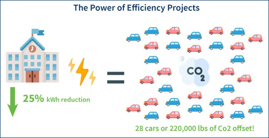 A visual representation of the school's kWh reduction helped the environment