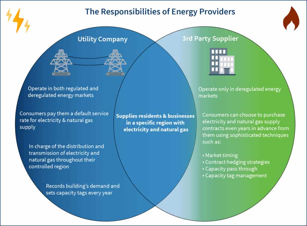 A ven diagram comparing utility companies and energy suppliers
