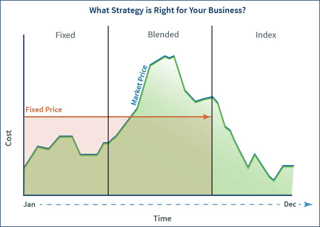 Graph depicting the difference between fixed, index and blended purchasing strategies