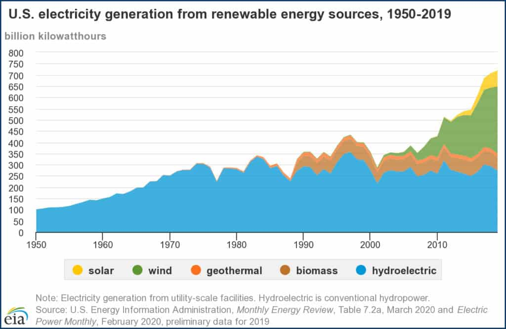 A graph showing the breakdown of electricity generation sources from 1950 to 2019
