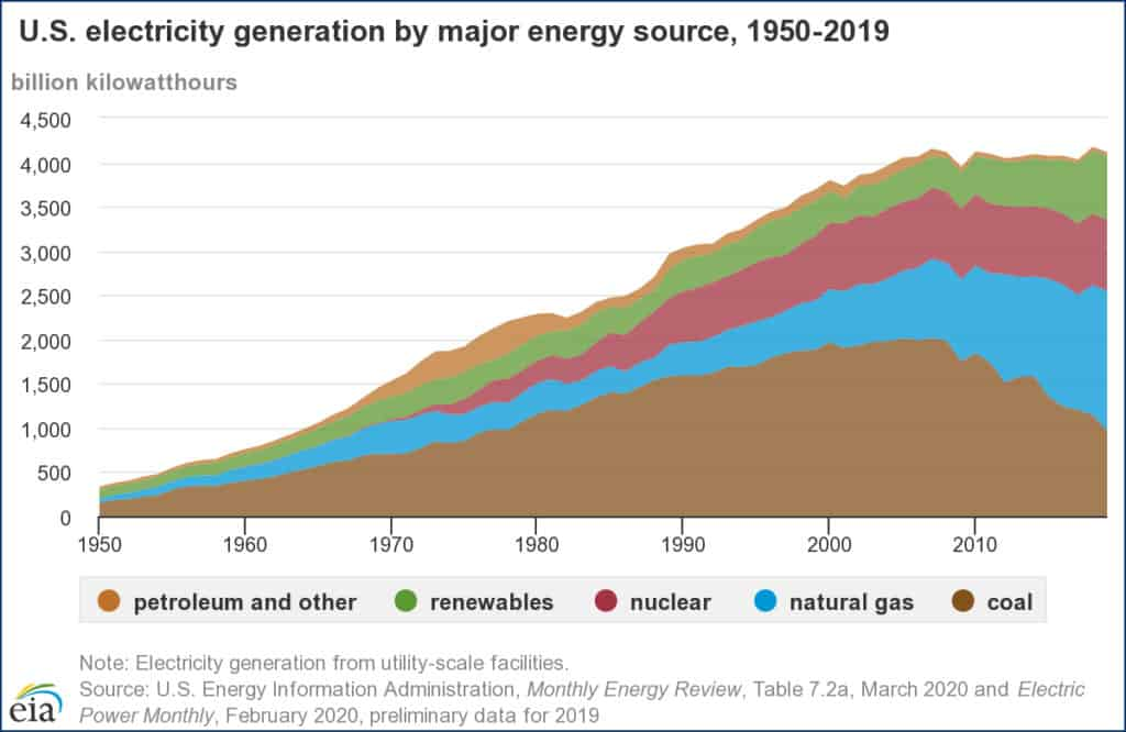 EIA graph of electricity generation in the US, which could impact the cost of renewable energy