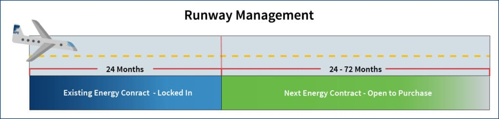 A depiction of the runway management hedging strategy
