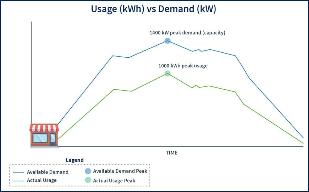 Graph showing the difference between peak demand (kW) and usage (kWh)