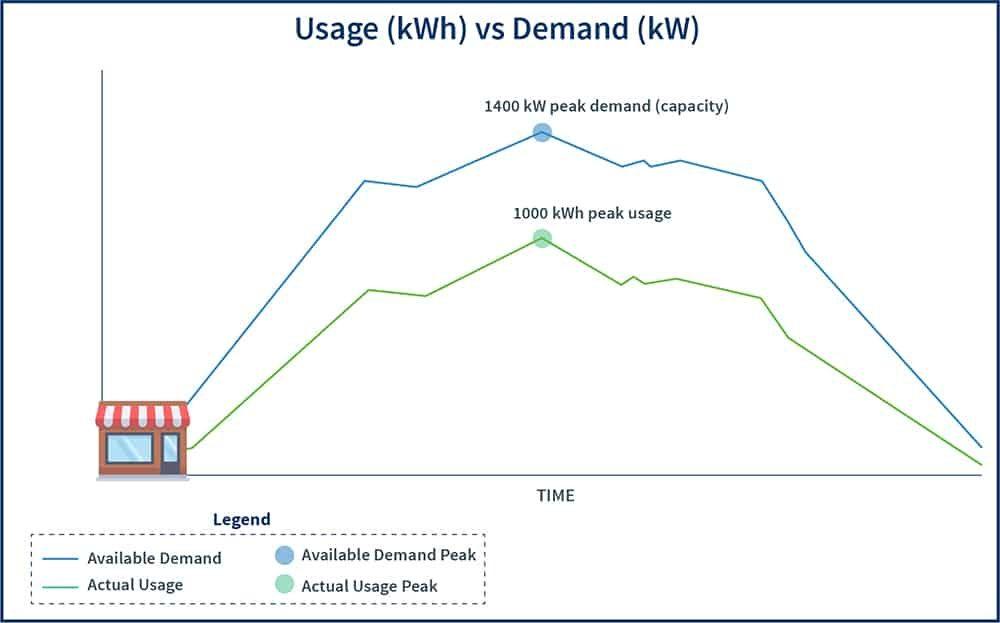 Graph showing Demand/Capacity (kW) vs usage (kwh)